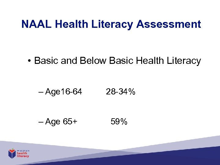 NAAL Health Literacy Assessment • Basic and Below Basic Health Literacy – Age 16