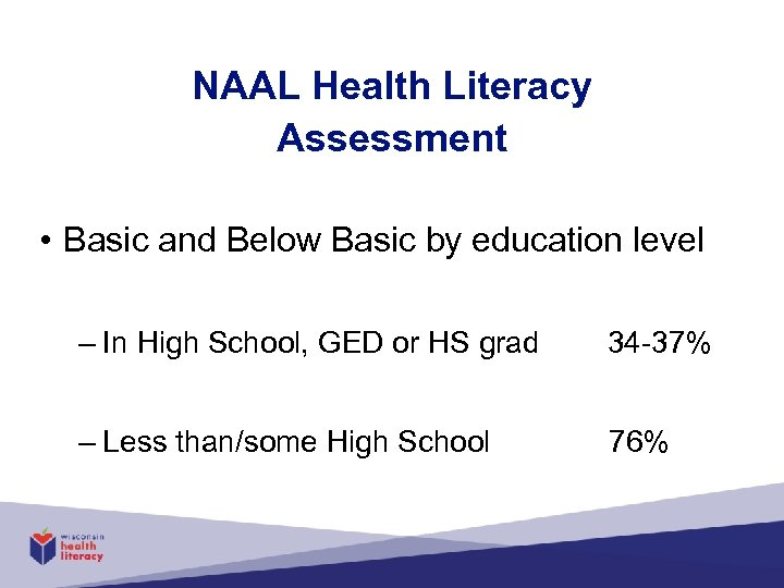 NAAL Health Literacy Assessment • Basic and Below Basic by education level – In
