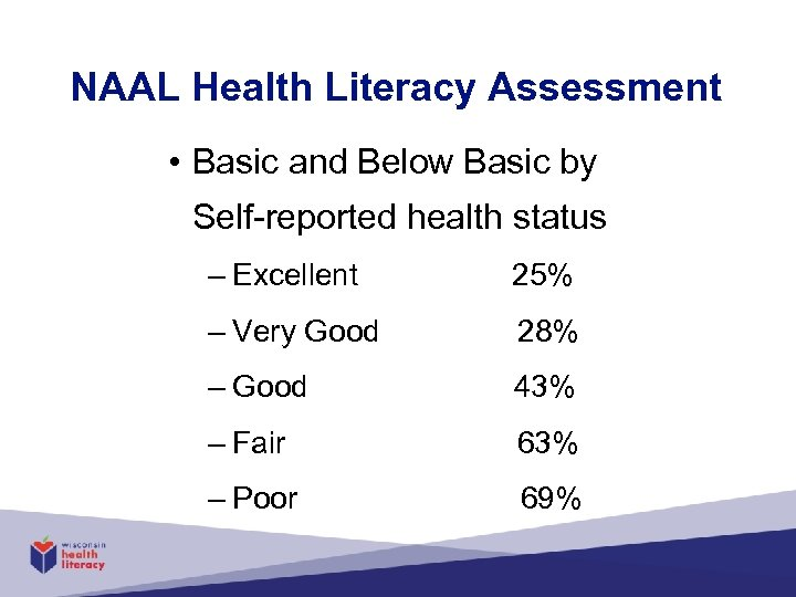 NAAL Health Literacy Assessment • Basic and Below Basic by Self-reported health status –