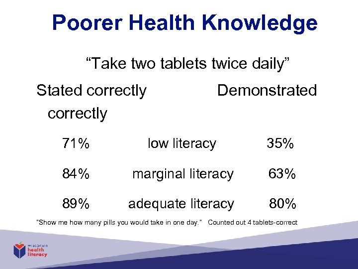 "Poorer Health Knowledge ""Take two tablets twice daily"" Stated correctly Demonstrated correctly 71% low"
