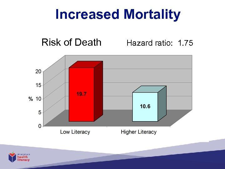 Increased Mortality Risk of Death Hazard ratio: 1. 75