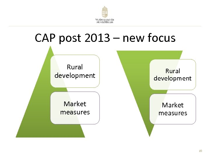 CAP post 2013 – new focus Rural development Market measures 10