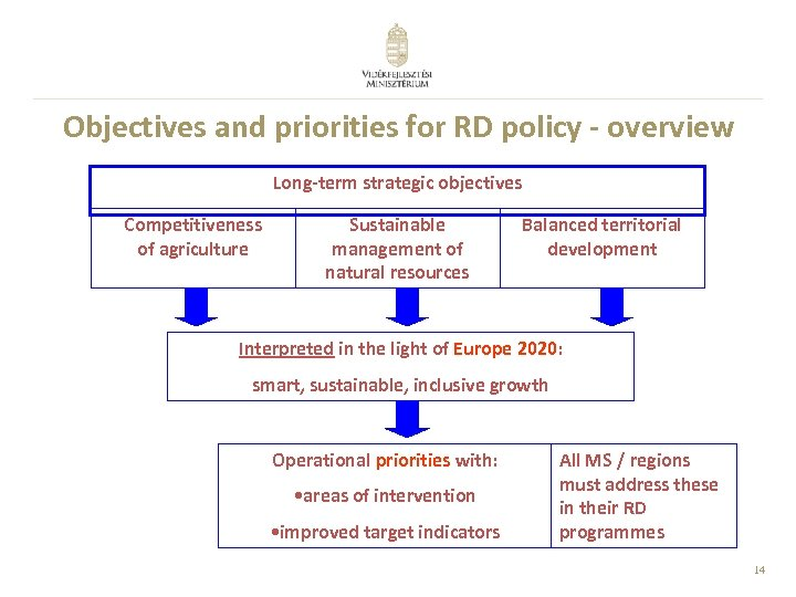 Objectives and priorities for RD policy - overview Long-term strategic objectives Competitiveness of agriculture