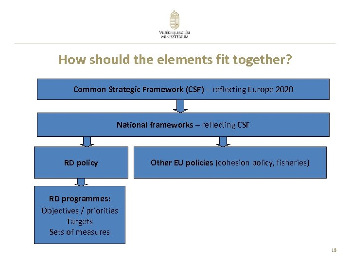 How should the elements fit together? Common Strategic Framework (CSF) – reflecting Europe 2020
