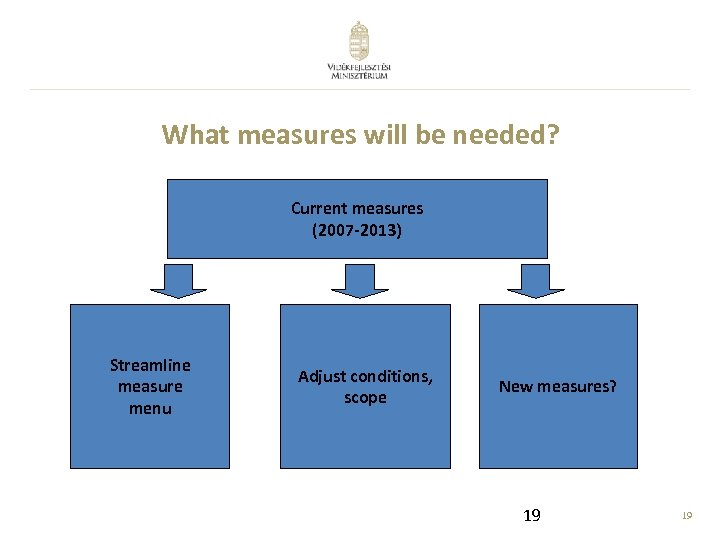 What measures will be needed? Current measures (2007 -2013) Streamline measure menu Adjust conditions,