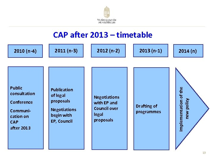CAP after 2013 – timetable Public consultation Conference Communication on CAP after 2013 2011