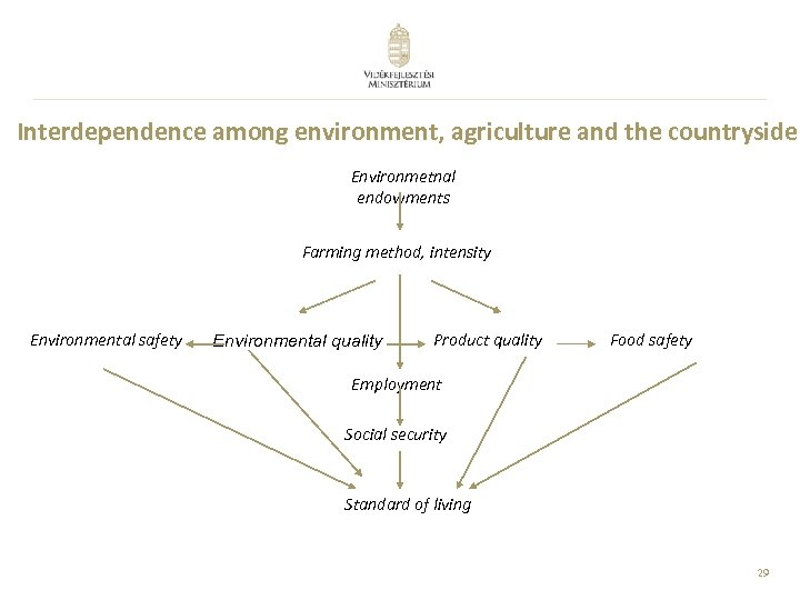 Interdependence among environment, agriculture and the countryside Environmetnal endowments Farming method, intensity Environmental safety