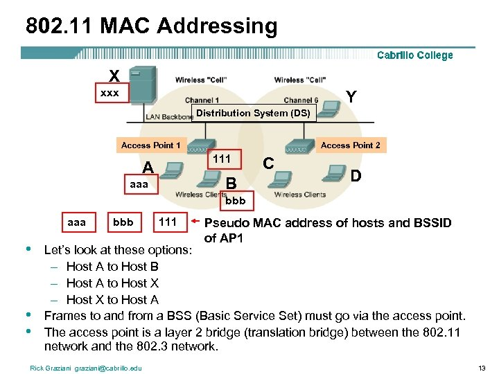 802. 11 MAC Addressing X xxx Y Distribution System (DS) Access Point 1 Access