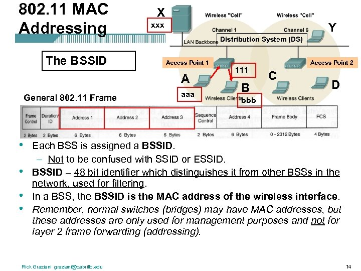 802. 11 MAC Addressing The BSSID X xxx Y Distribution System (DS) Access Point