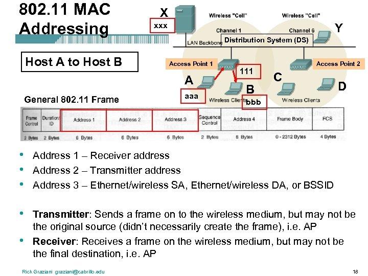 802. 11 MAC Addressing Host A to Host B X xxx Y Distribution System