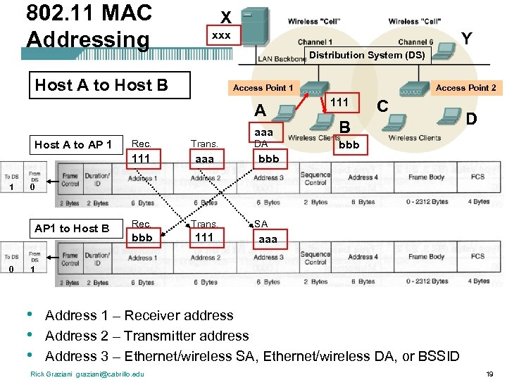 802. 11 MAC Addressing X xxx Y Distribution System (DS) Host A to Host