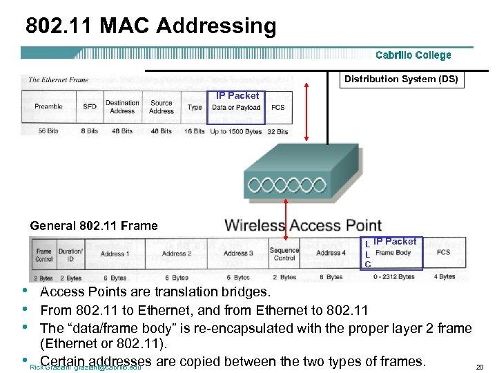 802. 11 MAC Addressing Distribution System (DS) IP Packet General 802. 11 Frame L