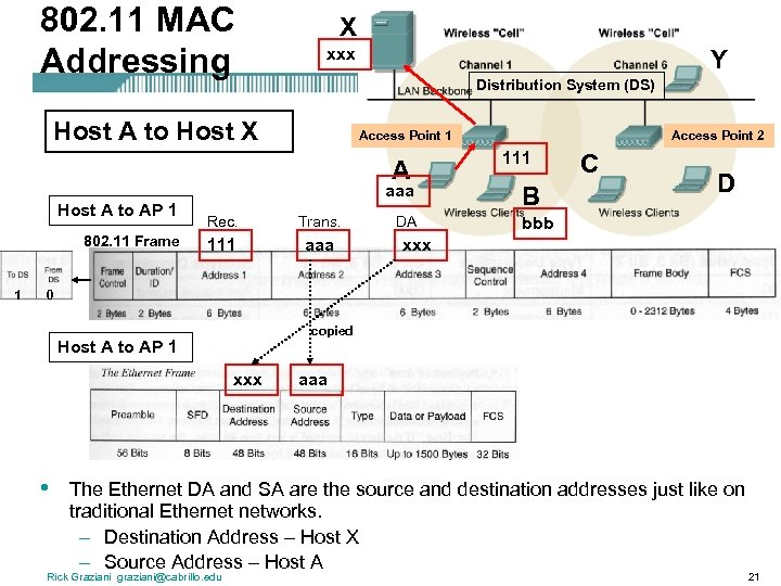 802. 11 MAC Addressing X xxx Y Distribution System (DS) Host A to Host