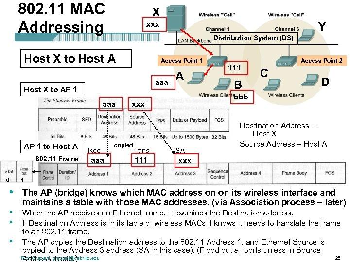 802. 11 MAC Addressing X xxx Distribution System (DS) Host X to Host A