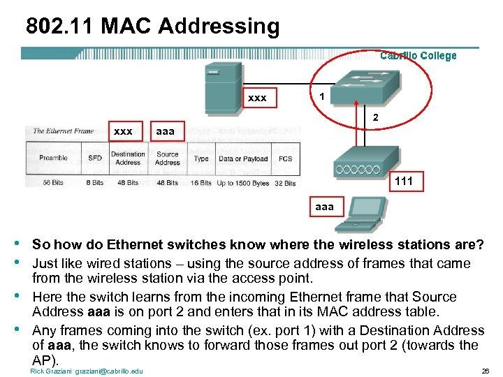 802. 11 MAC Addressing xxx 1 2 xxx aaa 111 aaa • • So
