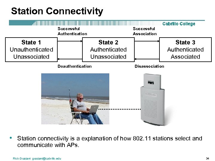 Station Connectivity Successful Authentication State 1 Unauthenticated Unassociated Successful Association State 2 Authenticated Unassociated