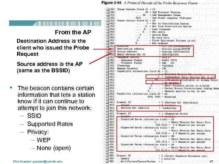 From the AP Destination Address is the client who issued the Probe Request Source