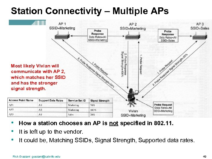 Station Connectivity – Multiple APs Most likely Vivian will communicate with AP 2, which