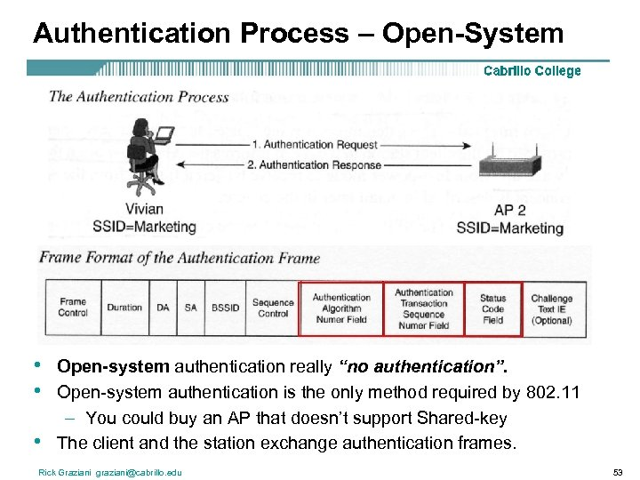"Authentication Process – Open-System • • • Open-system authentication really ""no authentication"". Open-system authentication"