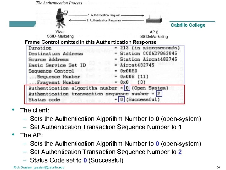 Frame Control omitted in this Authentication Response • • The client: – Sets the