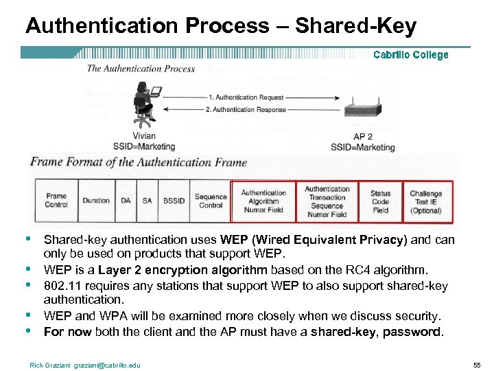 Authentication Process – Shared-Key • • • Shared-key authentication uses WEP (Wired Equivalent Privacy)