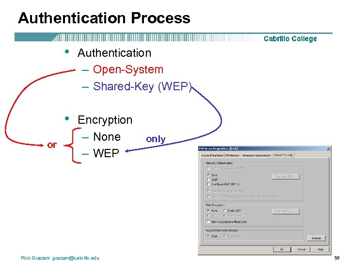 Authentication Process • • or Authentication – Open-System – Shared-Key (WEP) Encryption – None