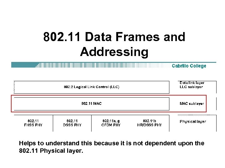 802. 11 Data Frames and Addressing Helps to understand this because it is not