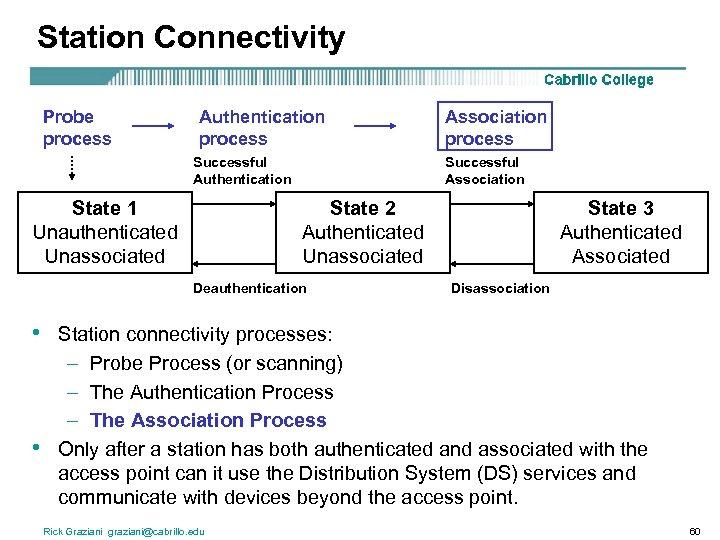 Station Connectivity Probe process Authentication process Successful Authentication State 1 Unauthenticated Unassociated Successful Association