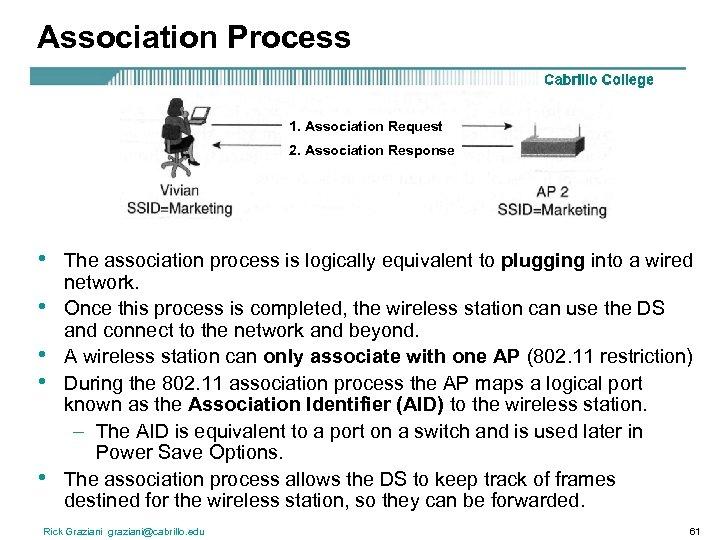 Association Process 1. Association Request 2. Association Response • • • The association process