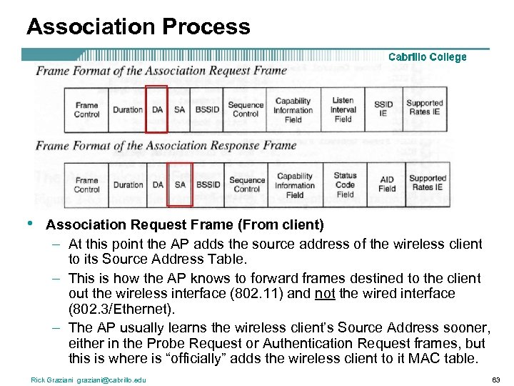 Association Process • Association Request Frame (From client) – At this point the AP