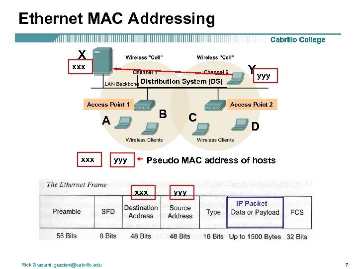 Ethernet MAC Addressing X xxx Distribution System (DS) Access Point 1 xxx yyy Access
