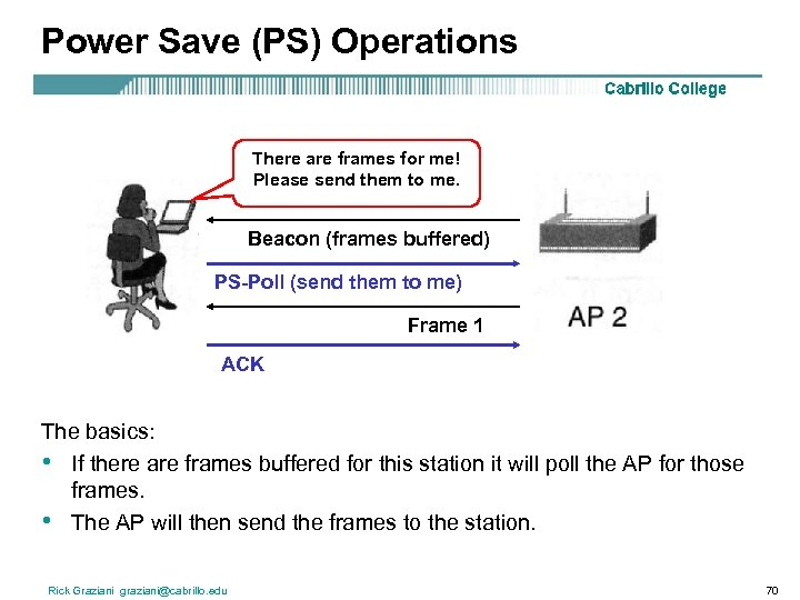 Power Save (PS) Operations There are frames for me! Please send them to me.
