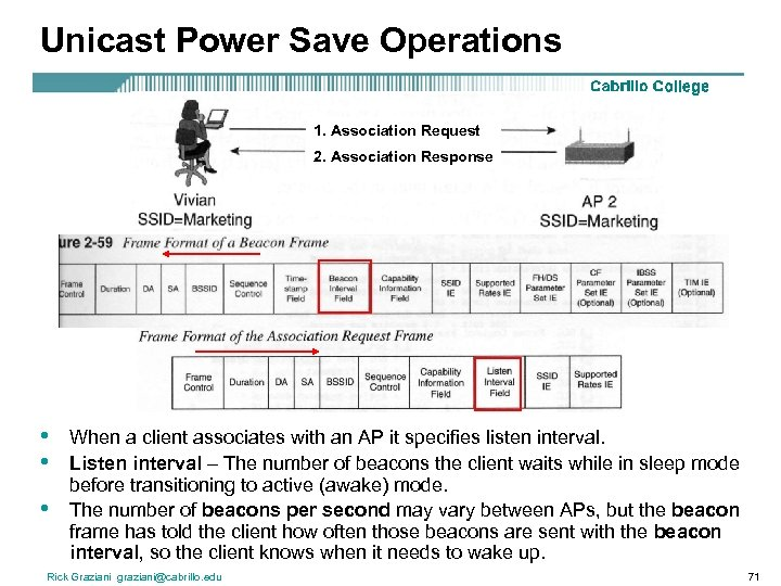Unicast Power Save Operations 1. Association Request 2. Association Response • • • When