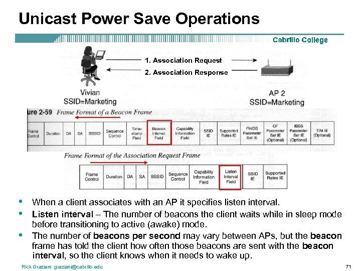 Unicast Power Save Operations 1. Association Request 2. Association Response • • • When