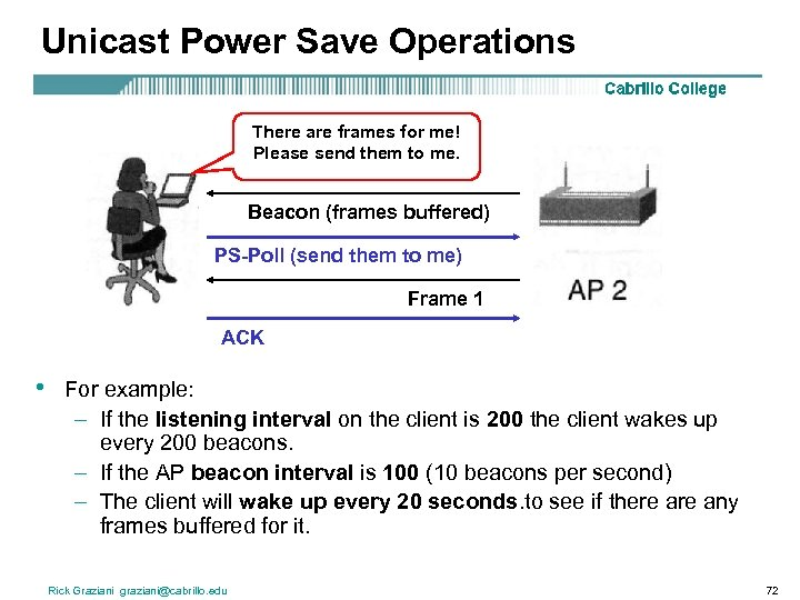 Unicast Power Save Operations There are frames for me! Please send them to me.