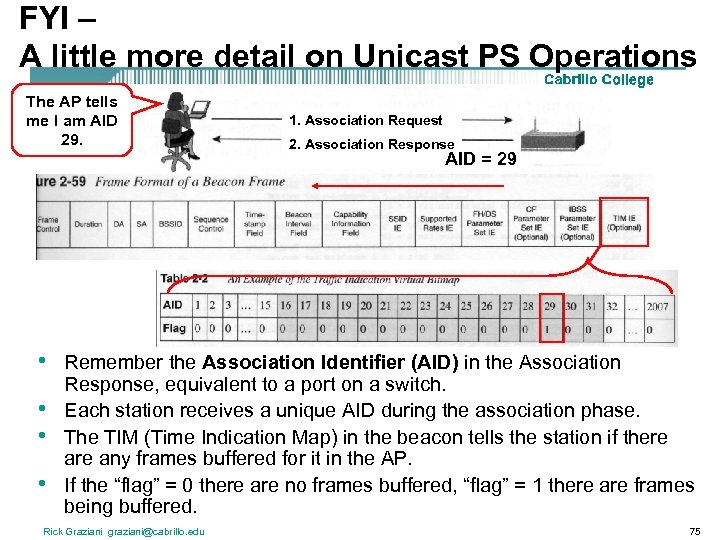 FYI – A little more detail on Unicast PS Operations The AP tells me