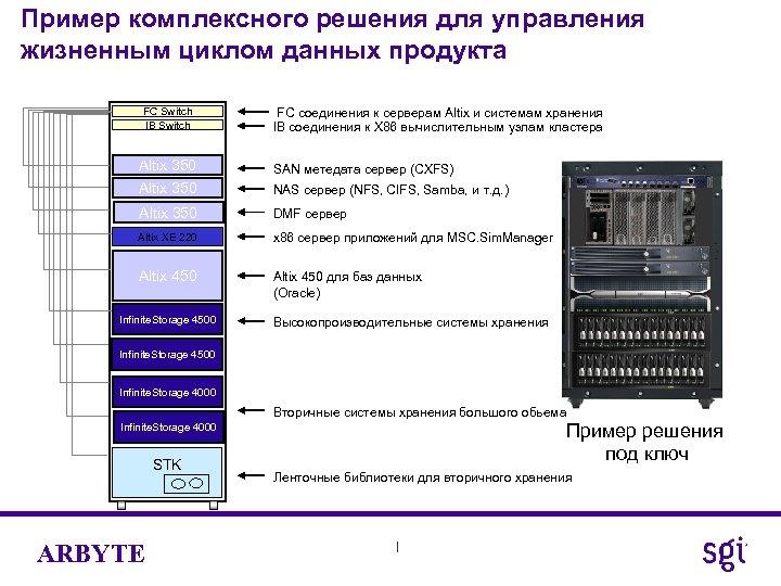 Пример комплексного решения для управления жизненным циклом данных продукта FC Switch IB Switch FC