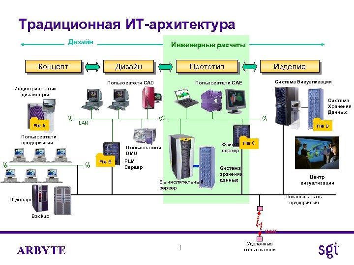 Традиционная ИТ-архитектура Дизайн Инженерные расчеты Концепт Дизайн Изделие Прототип Пользователи CAD Система Визуализации Пользователи