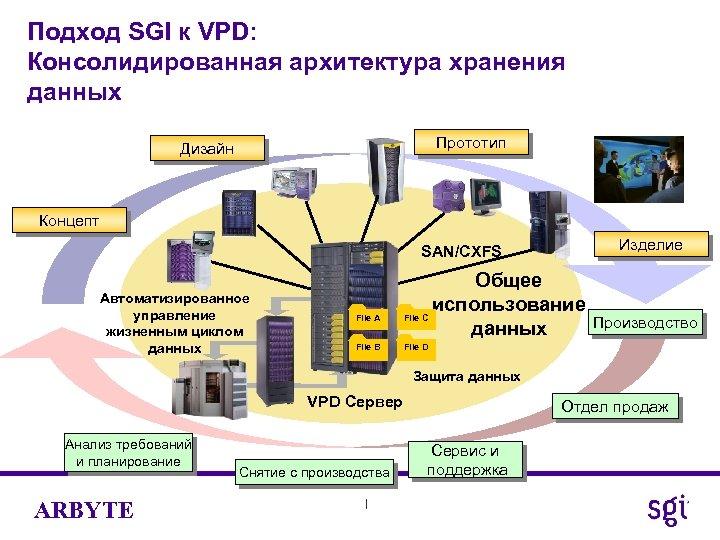 Подход SGI к VPD: Консолидированная архитектура хранения данных Прототип Дизайн Концепт Изделие SAN/CXFS Автоматизированное