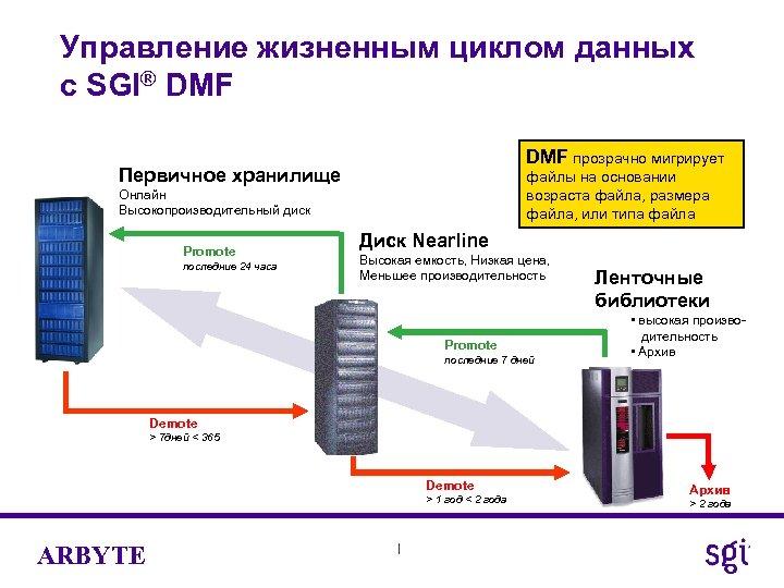 Управление жизненным циклом данных с SGI® DMF прозрачно мигрирует Первичное хранилище файлы на основании