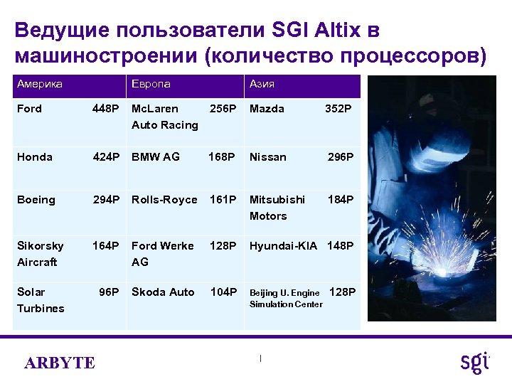 Ведущие пользователи SGI Altix в машиностроении (количество процессоров) Америка Европа Азия Ford 448 P
