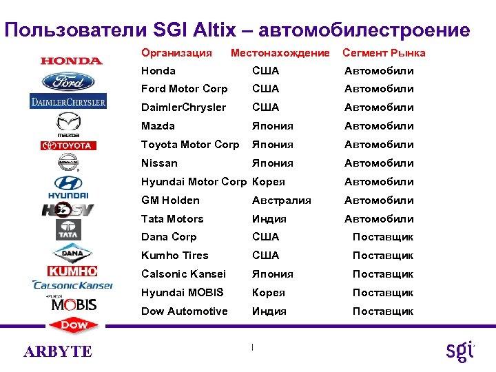 Пользователи SGI Altix – автомобилестроение Организация Местонахождение Сегмент Рынка Honda США Автомобили Ford Motor