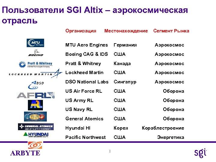 Пользователи SGI Altix – аэрокосмическая отрасль Организация Местонахождение Сегмент Рынка MTU Aero Engines Аэрокосмос