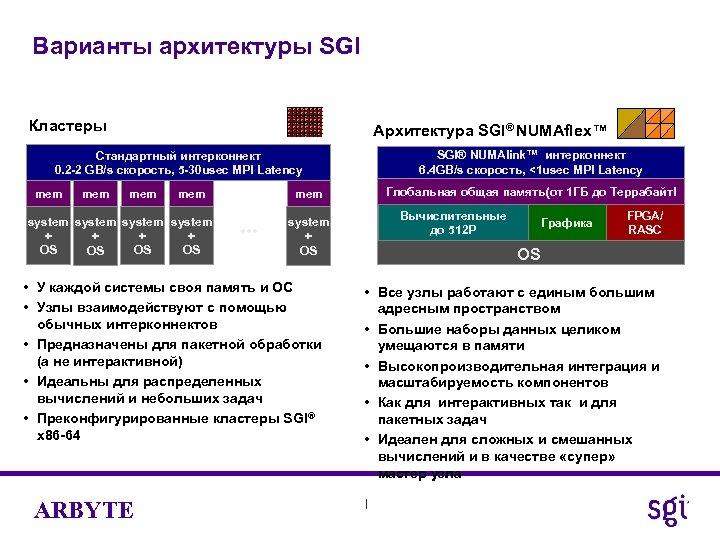 Варианты архитектуры SGI Кластеры Архитектура SGI® NUMAflex™ SGI® NUMAlink™ интерконнект 6. 4 GB/s скорость,