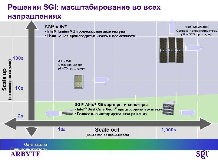 Решения SGI: масштабирование во всех направлениях SGI® Altix® 4000 Сервера и суперкомпьютеры (32 –