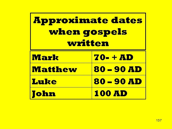 Approximate dates when gospels written Mark Matthew Luke John 70 - + AD 80