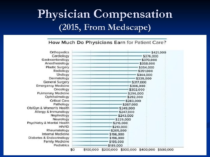Physician Compensation (2015, From Medscape)