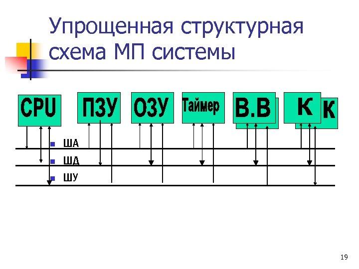 Упрощенная структурная схема МП системы n n n ША ШД ШУ 19