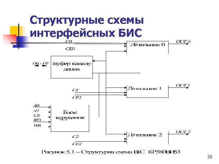 Структурные схемы интерфейсных БИС 30