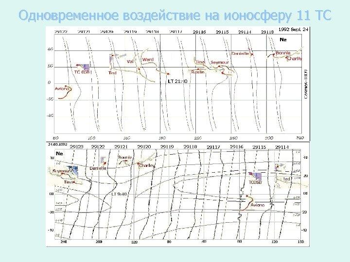 Одновременное воздействие на ионосферу 11 ТС